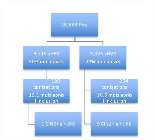 papillomavirus recidive apres conisation