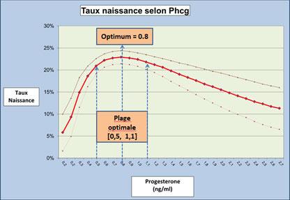 L'effet négatif du taux de progestérone au déclenchement sur ...